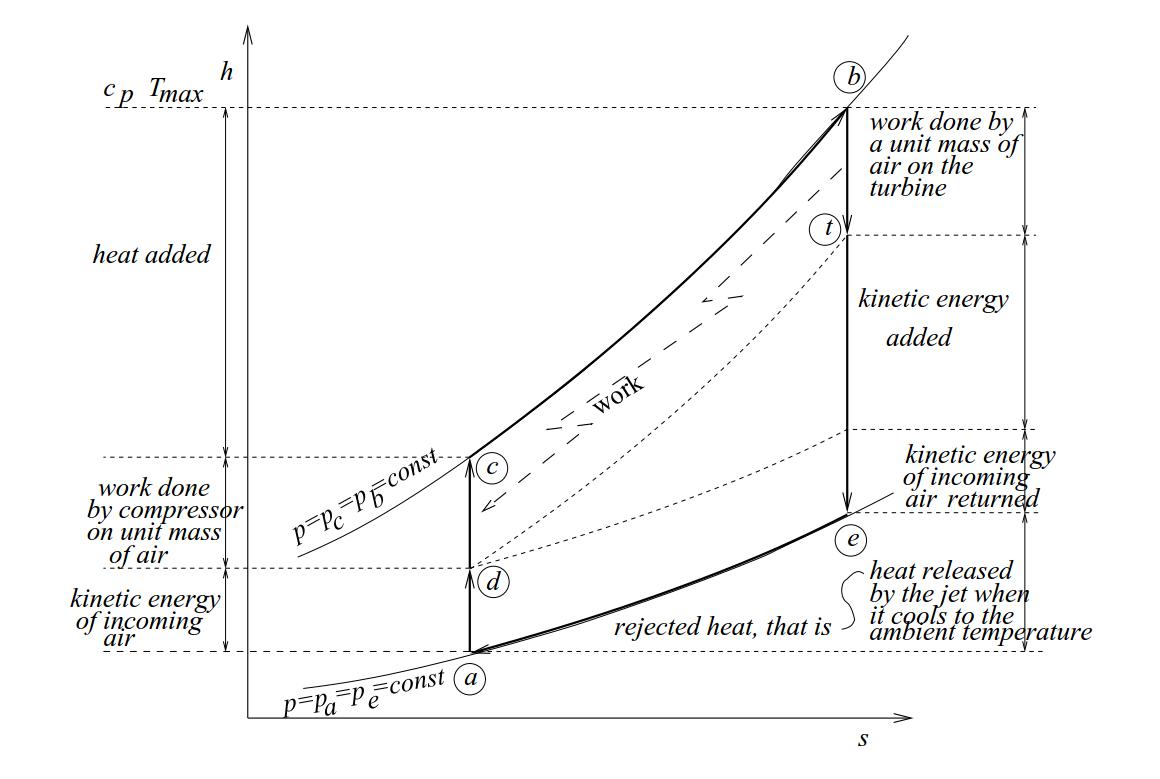 Turbojet h-s diagram