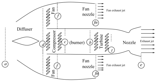Turbofan_notation