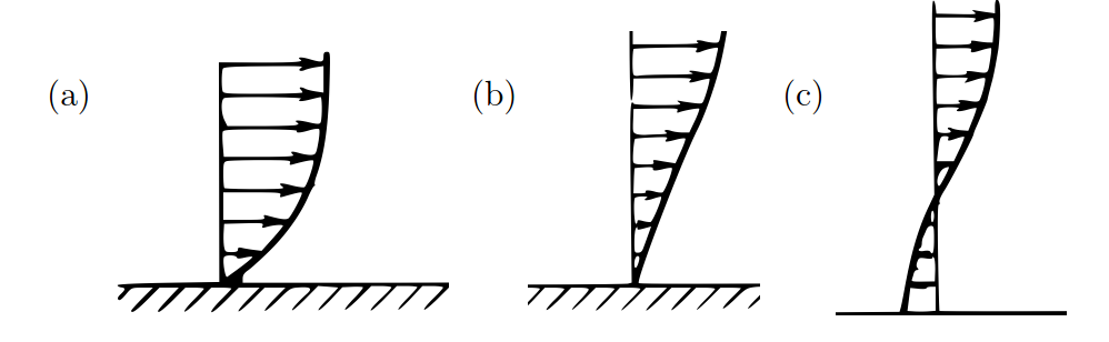 Near-wall velocity profile without an inflection point (a); near-wall velocity profile with an inflection point (b); separated flow velocity profile always have an inflection point (c).