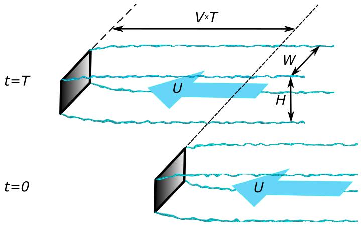Fig.L6 Drag force calculation