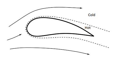 Schematic picture of a wing surrounded by a thin layer marked 'hot'.